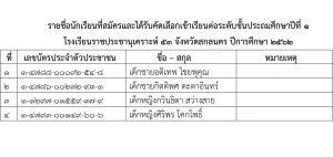 รายชื่อนักเรียนที่สมัครและได้รับคัดเลือกเข้าเรียนต่อ1 ปีการศึกษา 2562-2