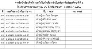 รายชื่อนักเรียนที่สมัครและได้รับคัดเลือกเข้าเรียนต่อ1 ปีการศึกษา 2562-4